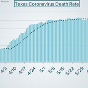 What is keeping the COVID-19 death rate in Texas low?